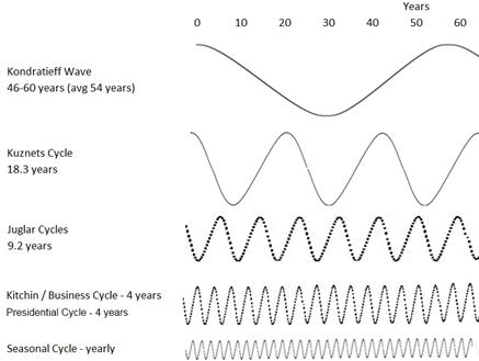 analisis de ciclos