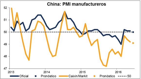 china pmi manufacturero