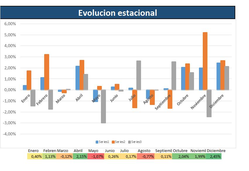 estacionalidad mensual del ibex35