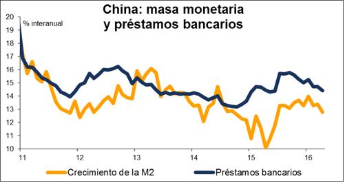 masa monetaria y prestamos bancarios en china