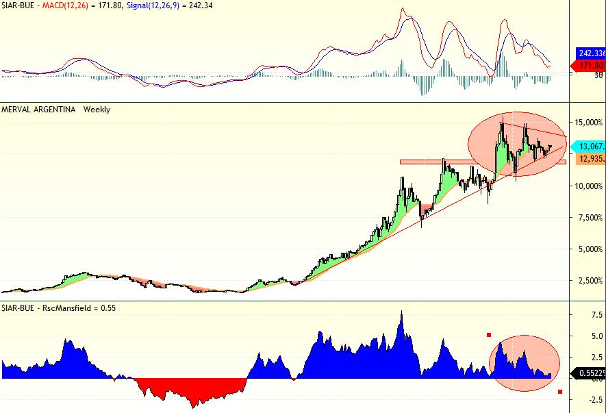 trading argentina