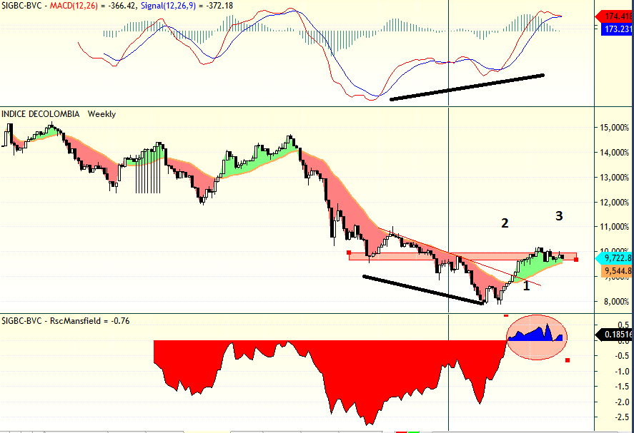 trading colombia