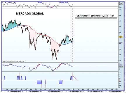trading del mercado global
