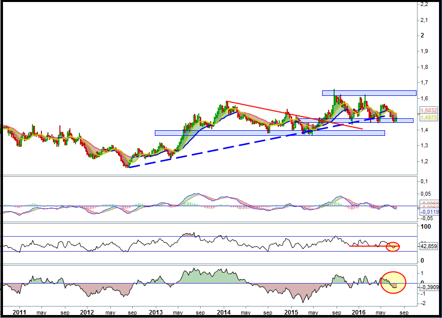 analisis tecnico euro dollar australiano