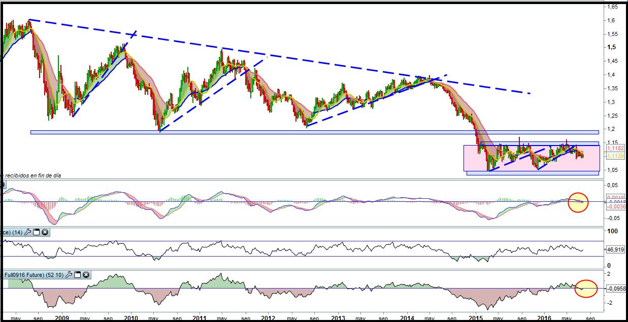 analisis tecnico euro dollar