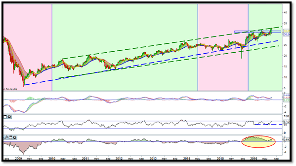 trading general electric