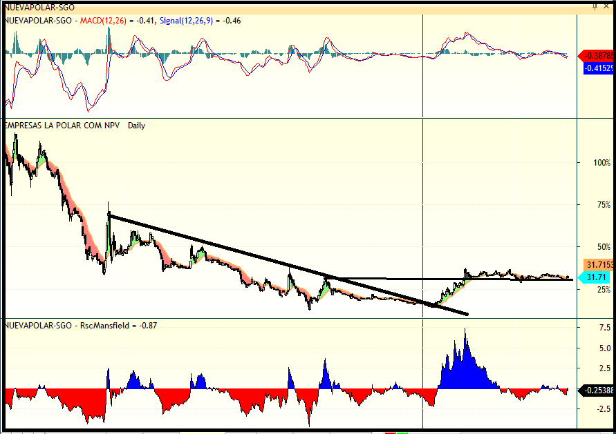 trading nueva polar