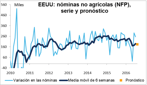 NOMINAS NO AGRICOLAS