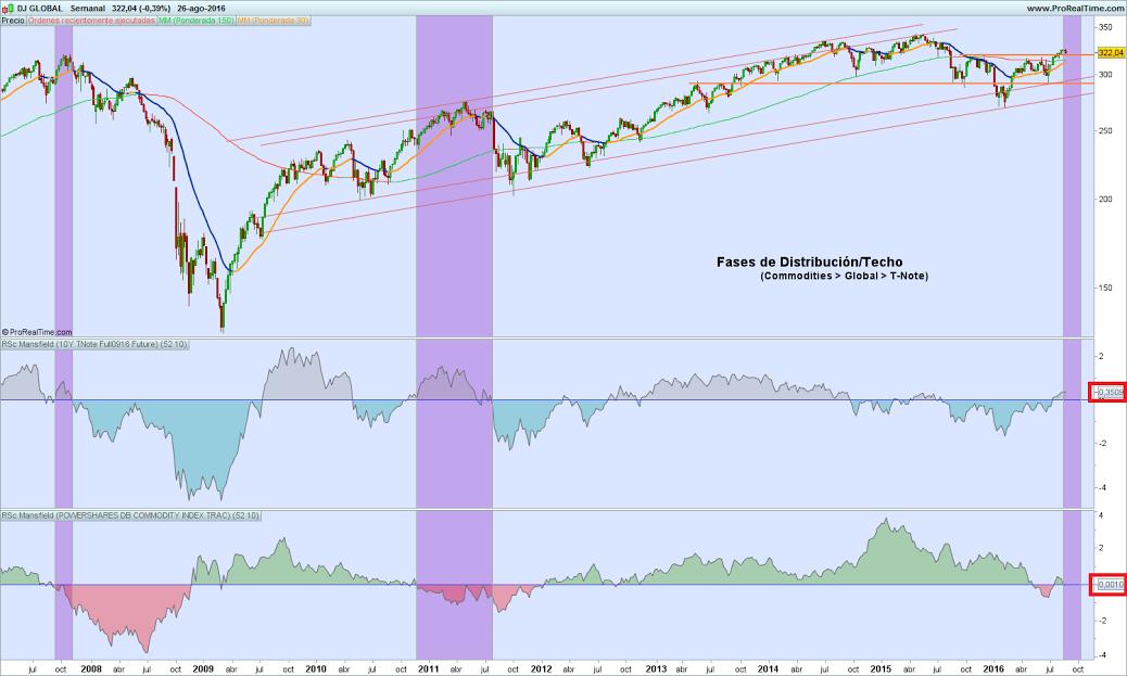 fase alcista del mercado de valores