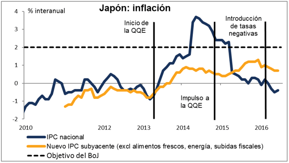 inflacion japon