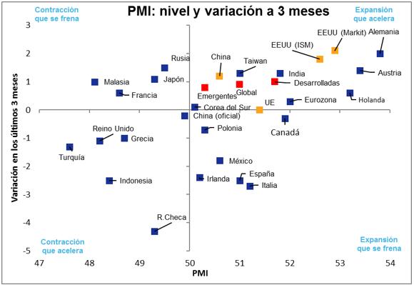 pmi nivel y variacion