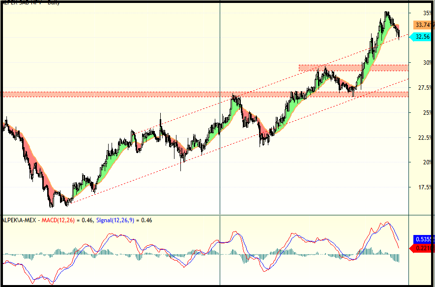 trading en alpeka