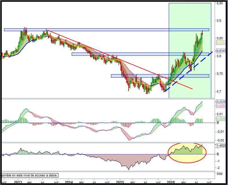 trading euro libra