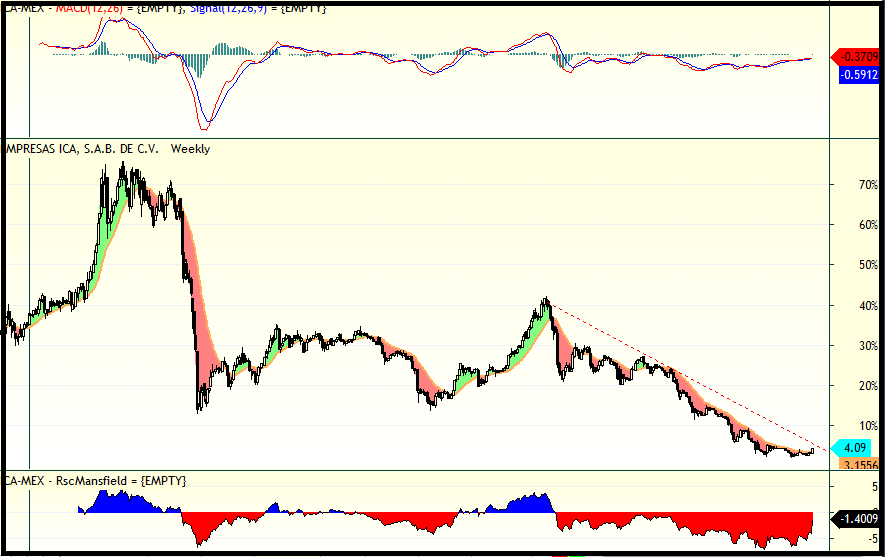trading ica