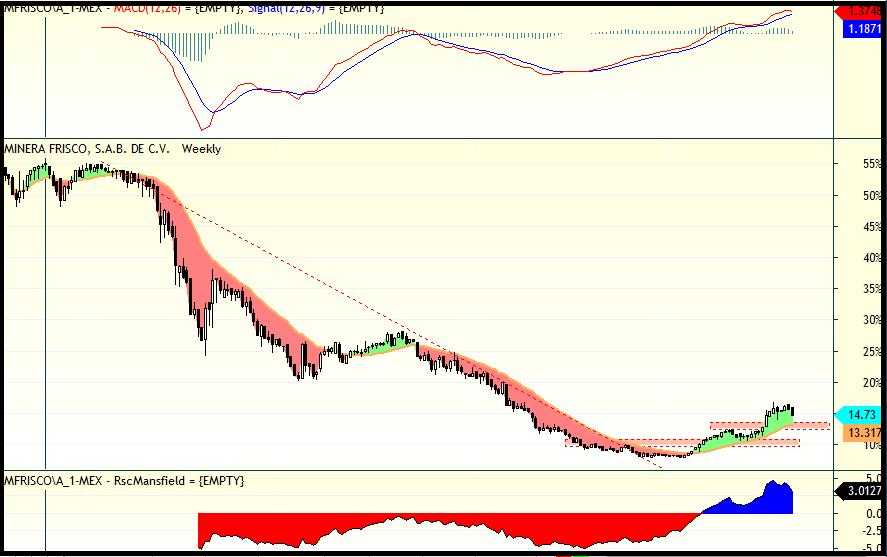 trading minera frisco
