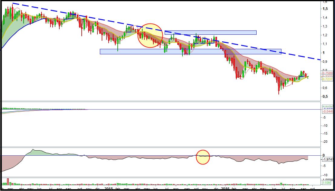 bankia-trading