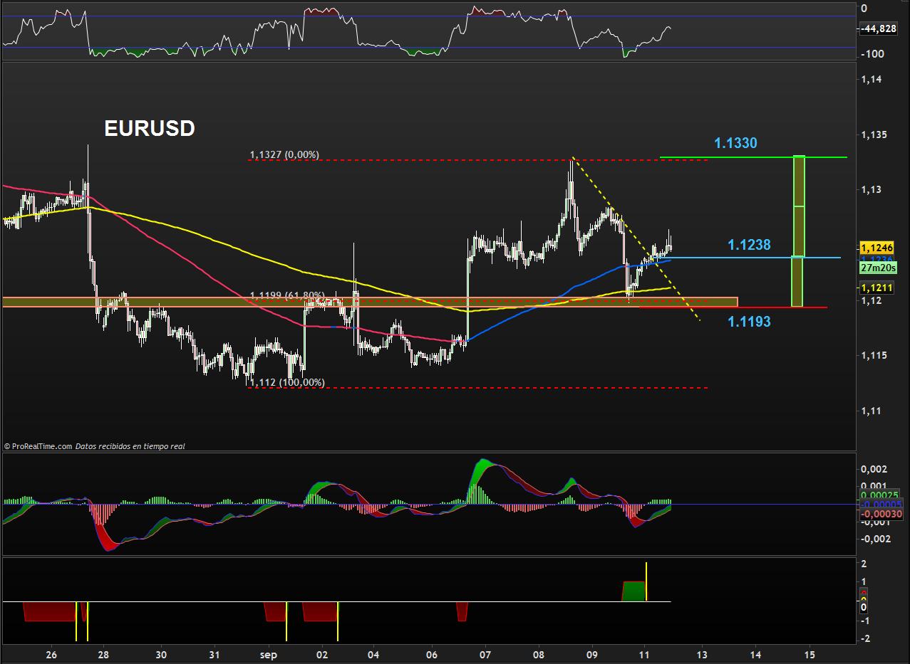 trading-eurusd