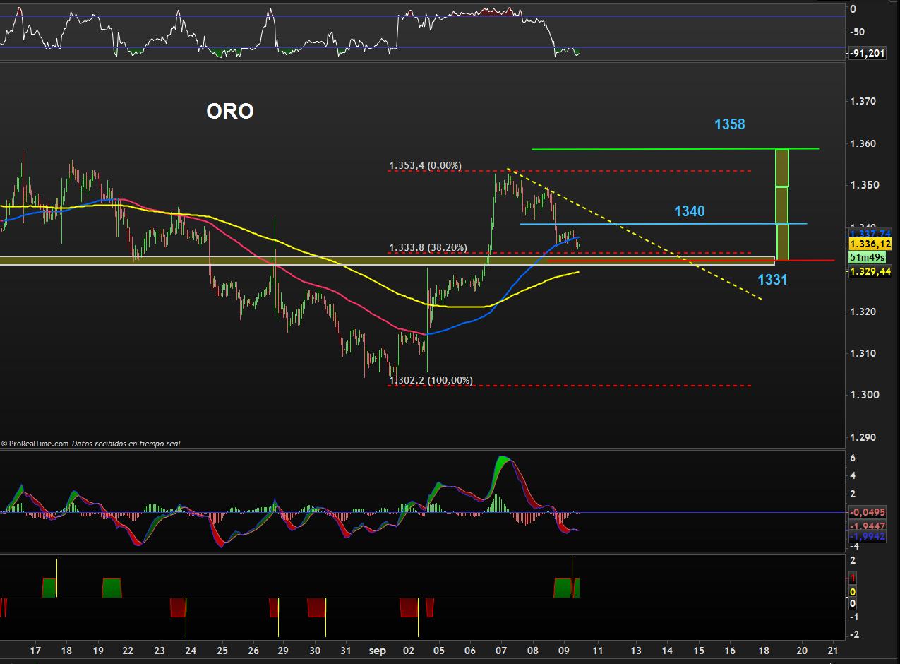 trading-oro