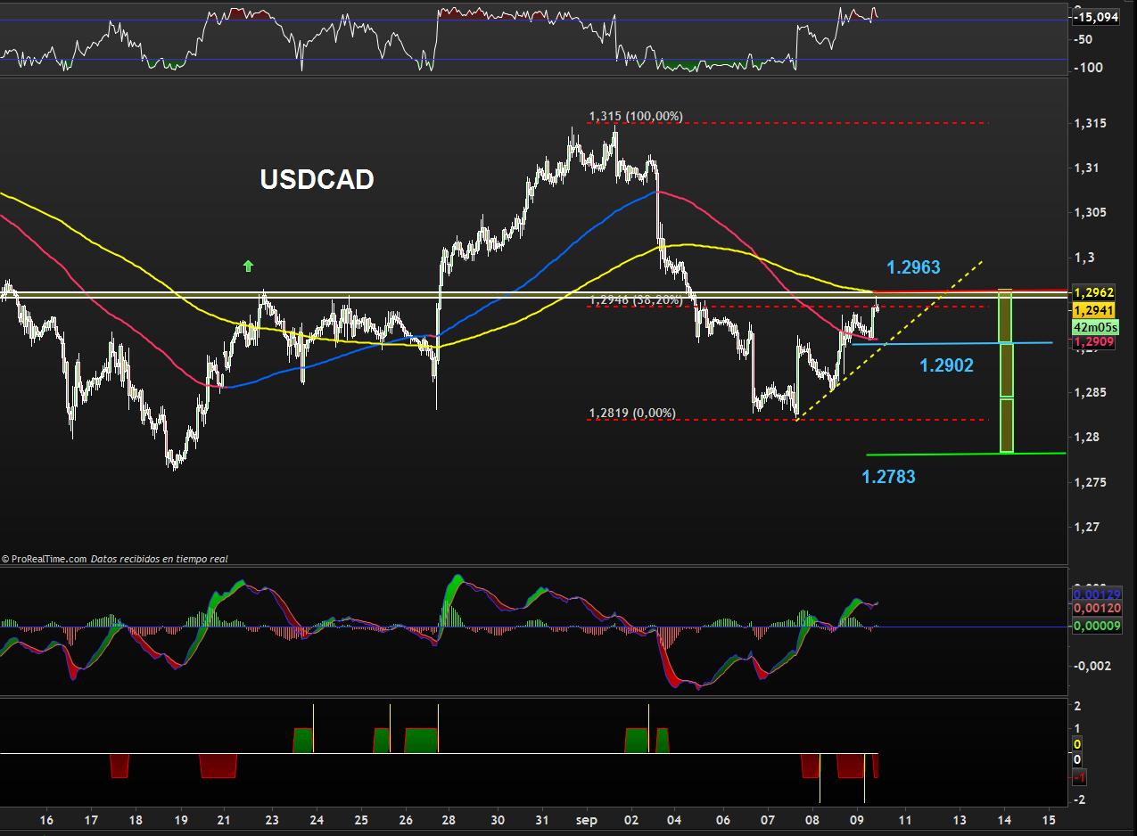 trading-usdcad