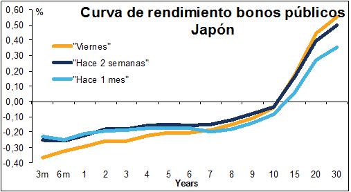 curva-de-rendimientos-bonos-japon