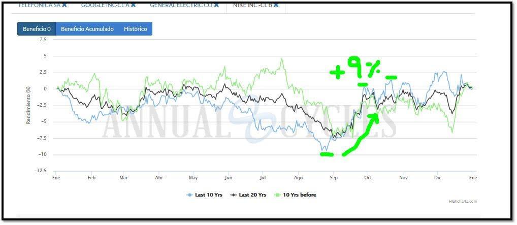 nike estacionalidad trading