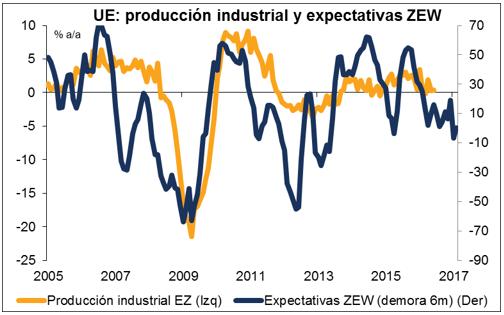 produccion-industrial-y-espectativas