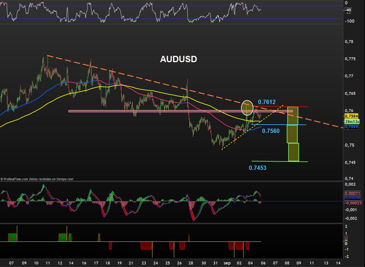 trading audusd