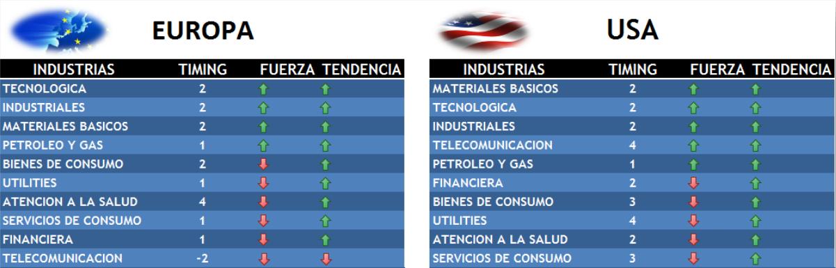 trading-industrias