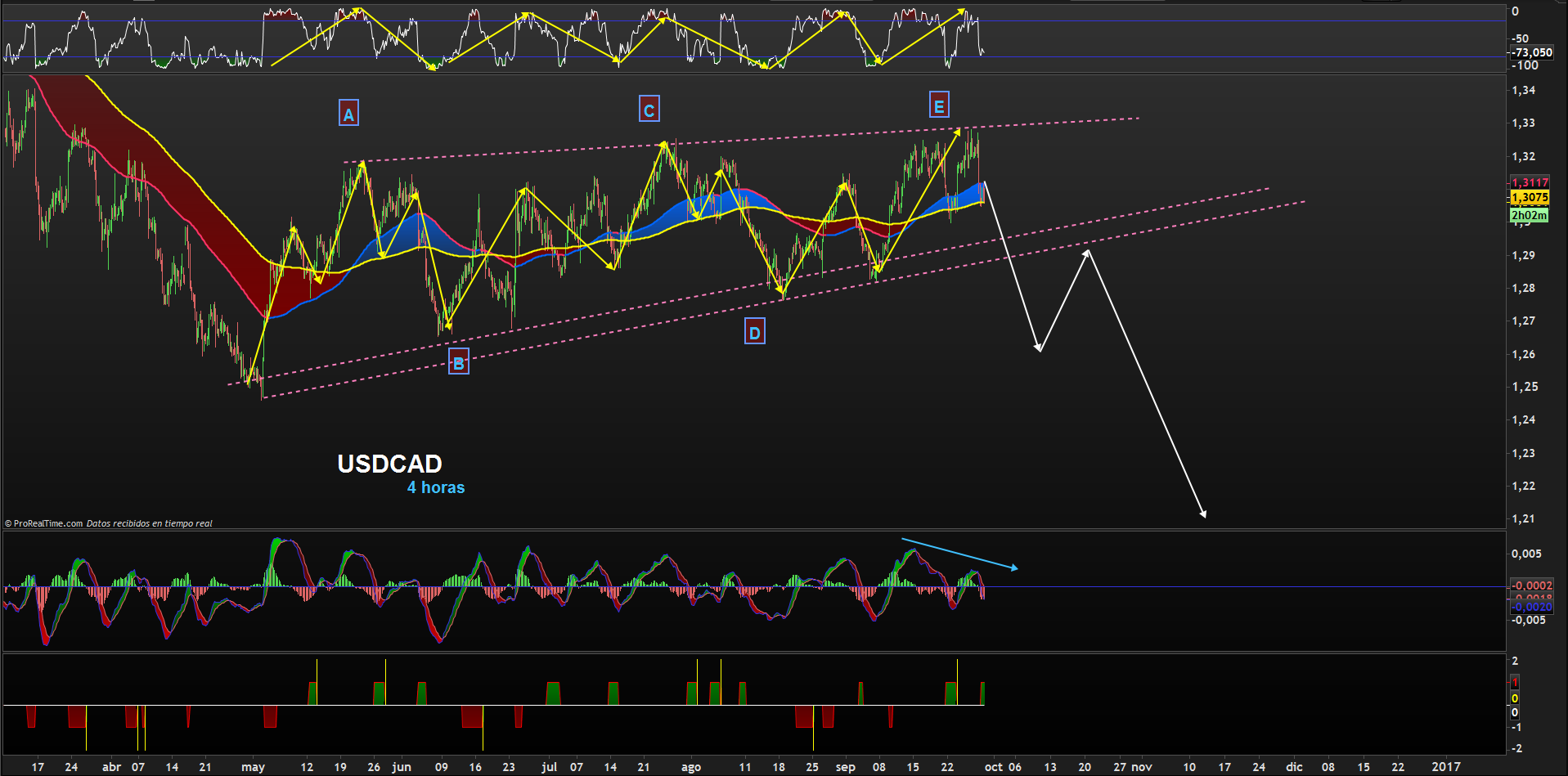 usdcad-4-horas