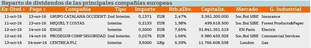 Malos datos macroeconómicos para los mercados. Datos de interés