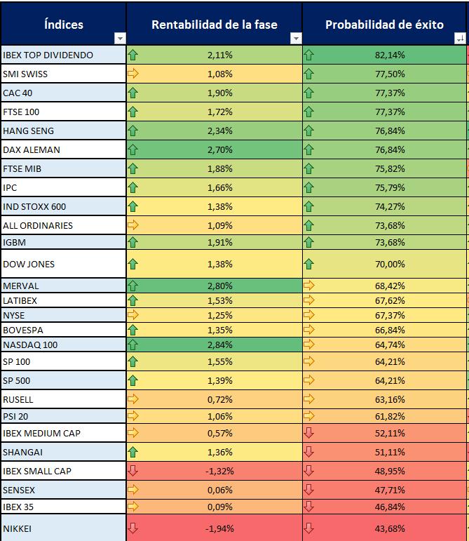 estacionalidad-indices-mundiales
