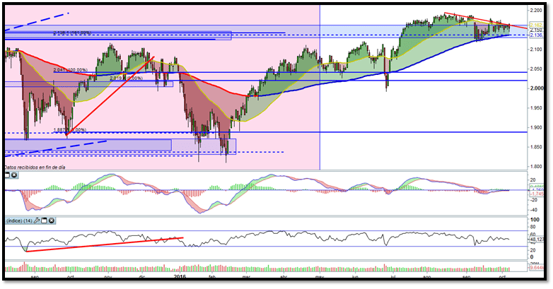 idea-de-inversion-en-el-sp500