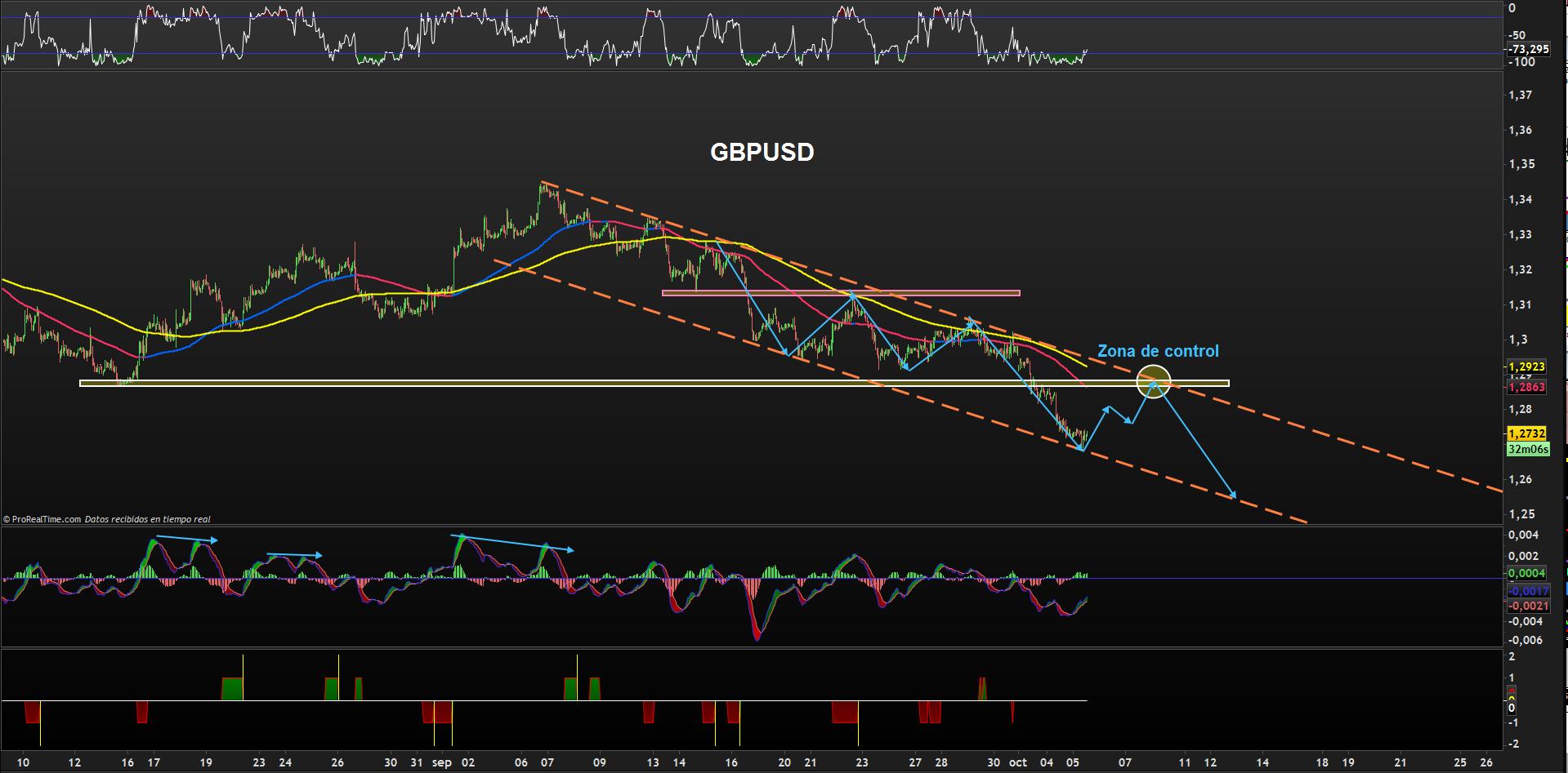 trading-gbpusd