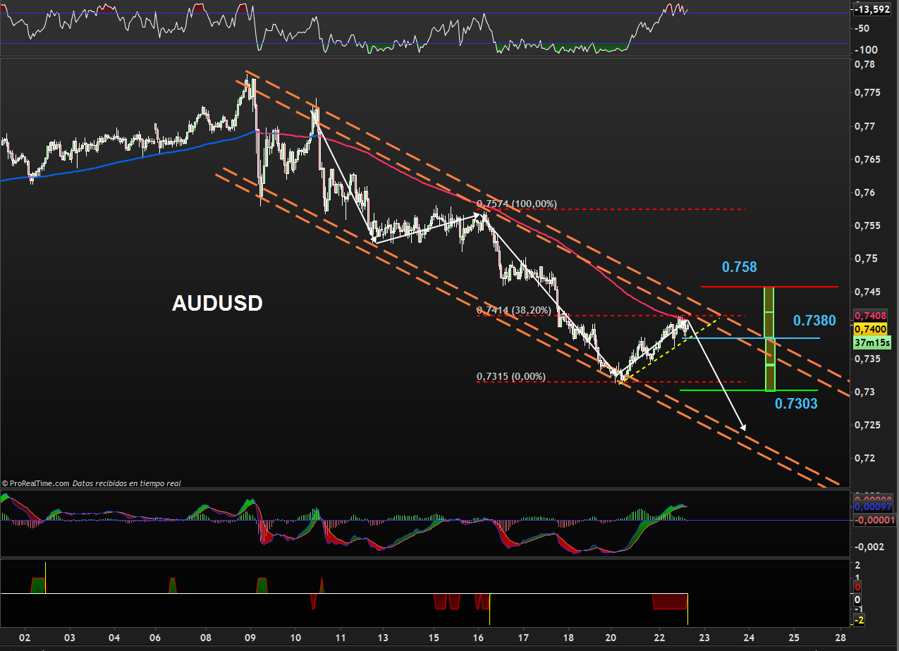 trading-audusd