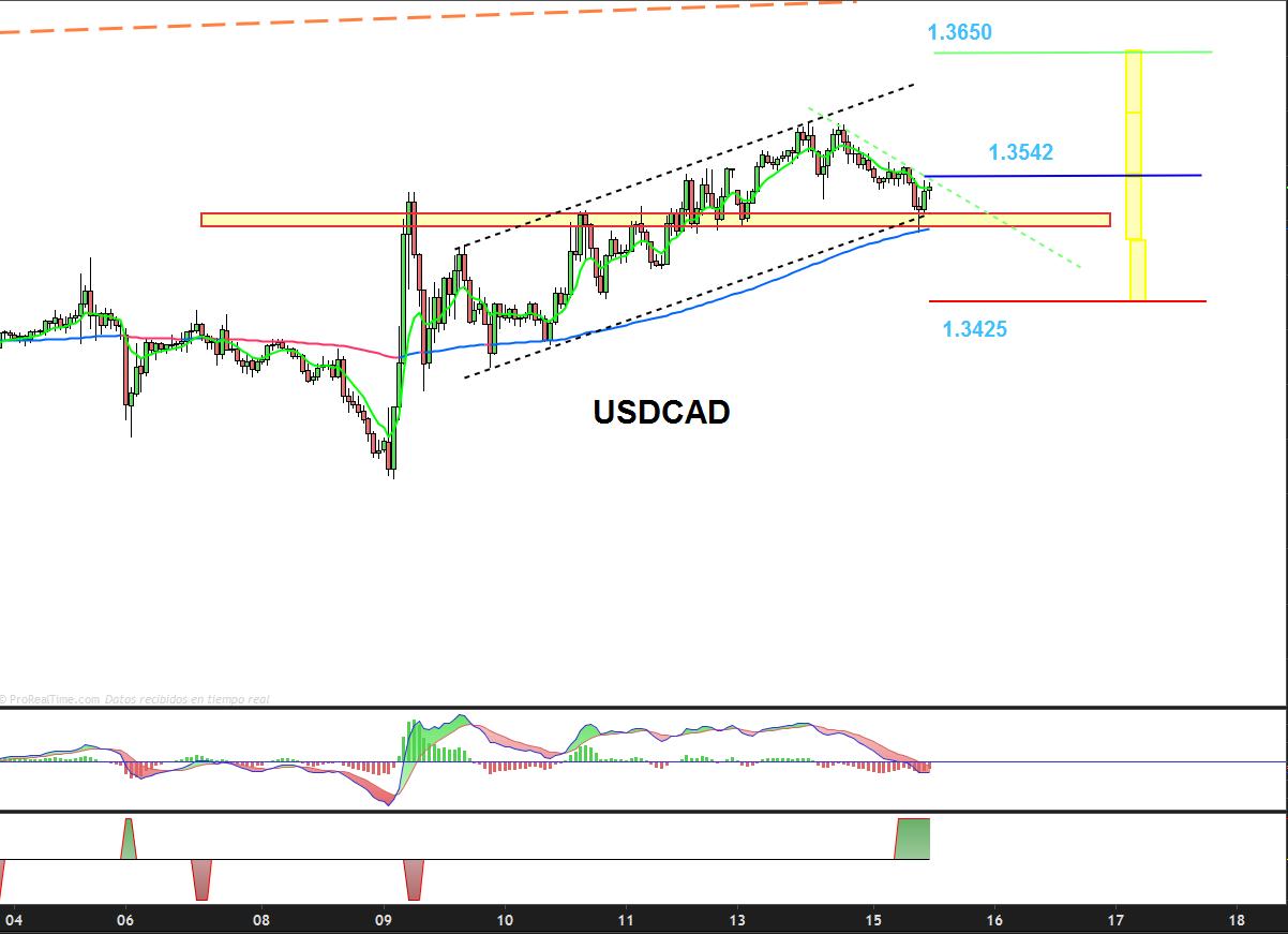 trading-usdcad-1-hora