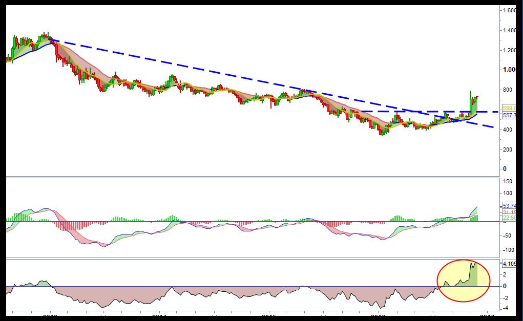 trading-antofagasta