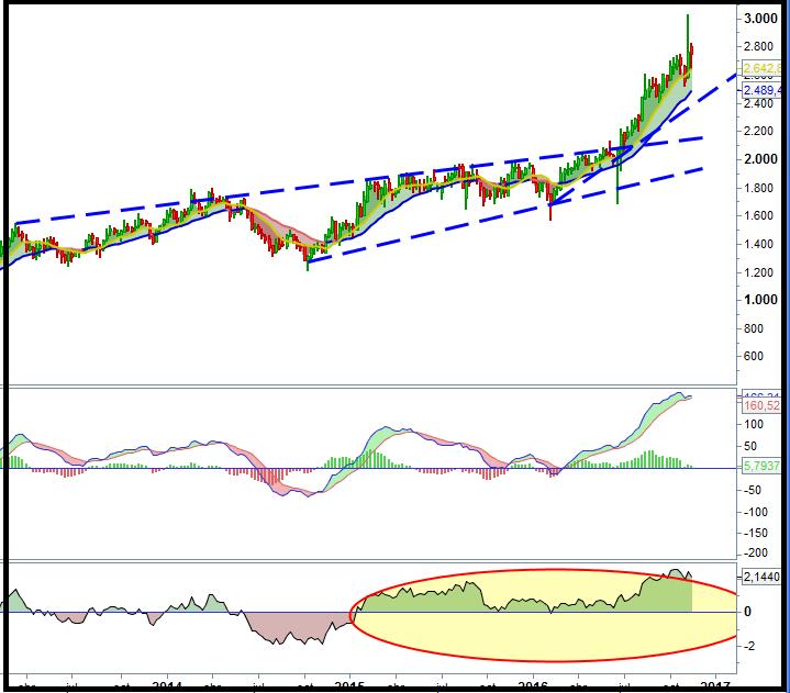 trading-crh