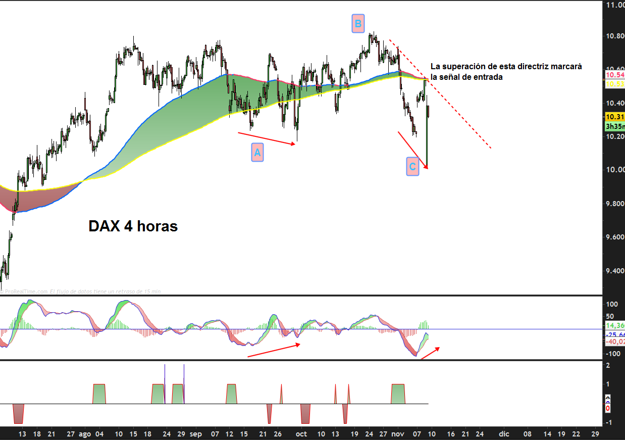 trading-dax-4-horas