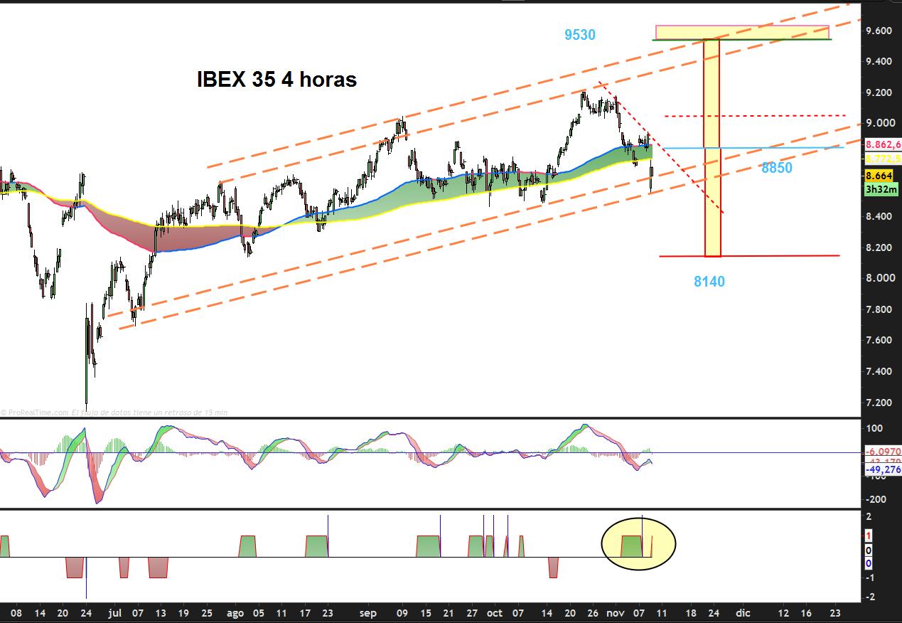 trading-ibex35