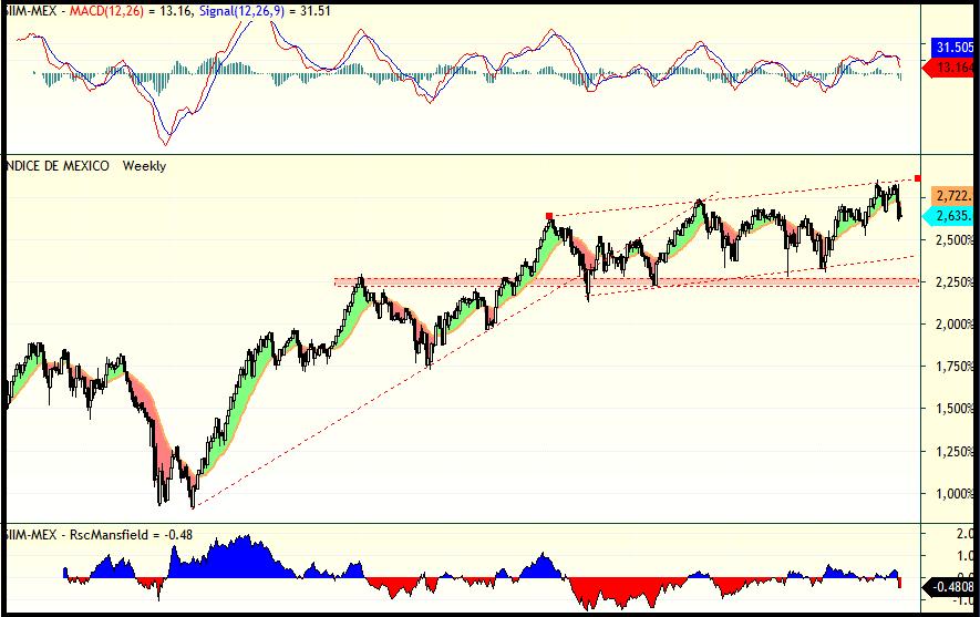 trading-mexico
