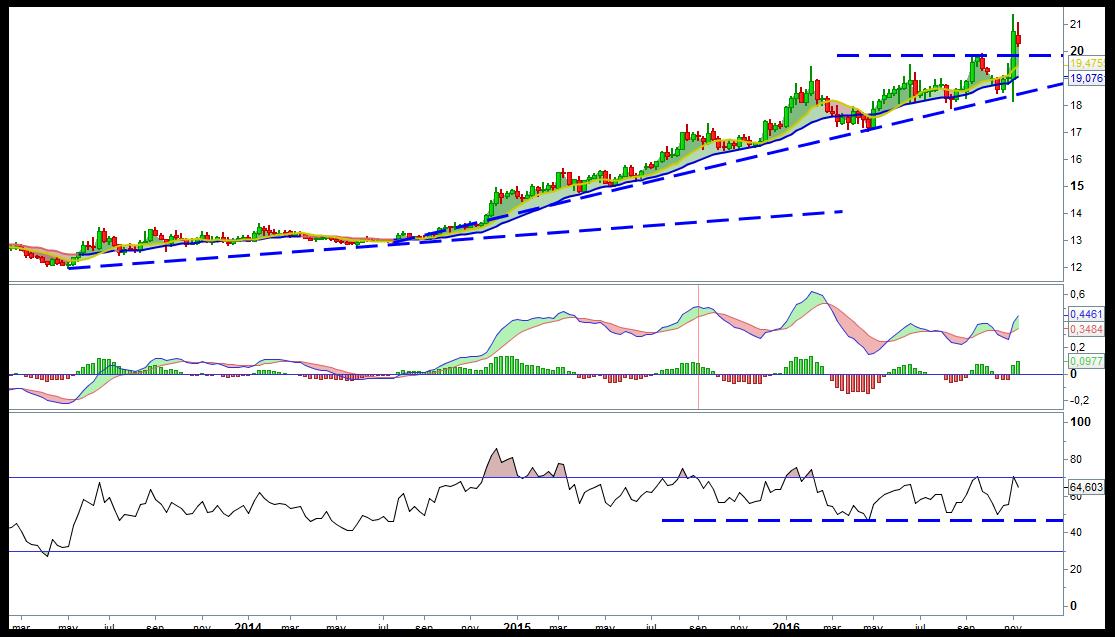 trading-peso-dolar