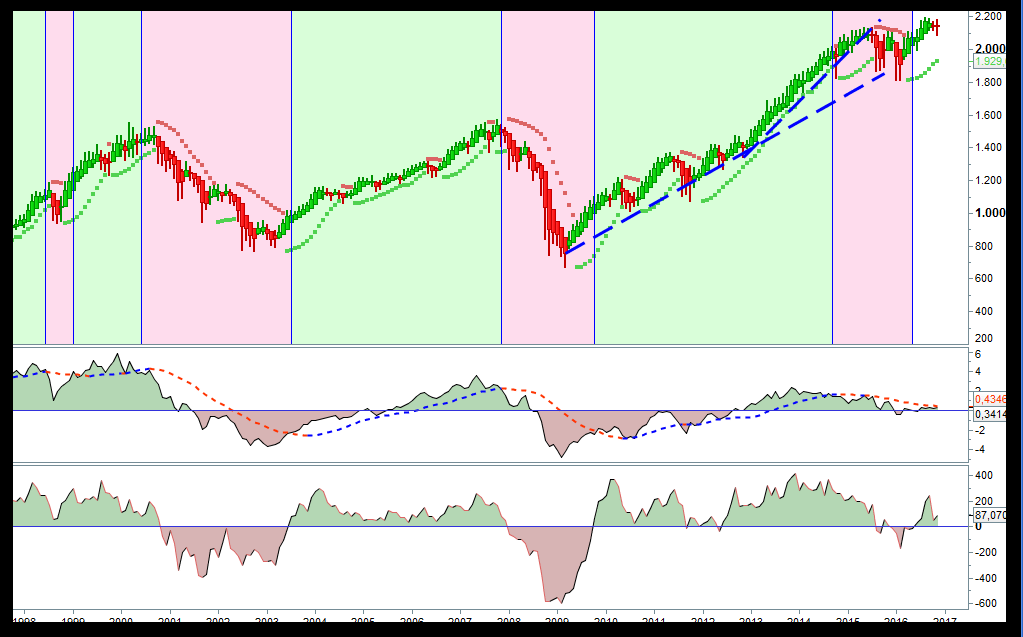 trading-sp500