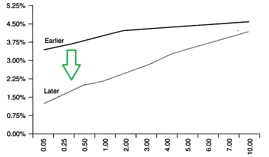 08-bull-steepener