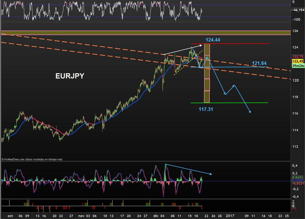trading-eurjpy