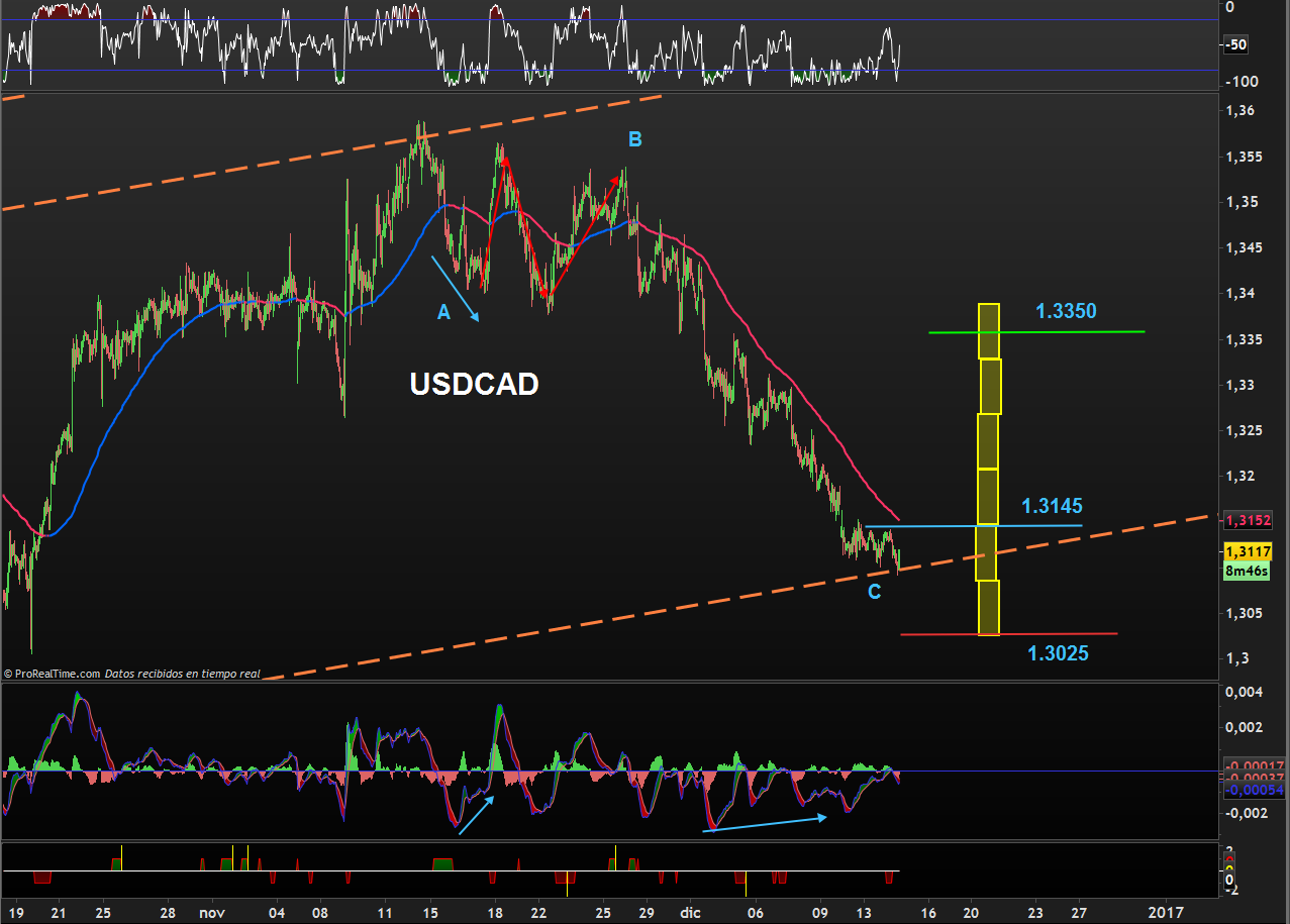 trading-usdcad