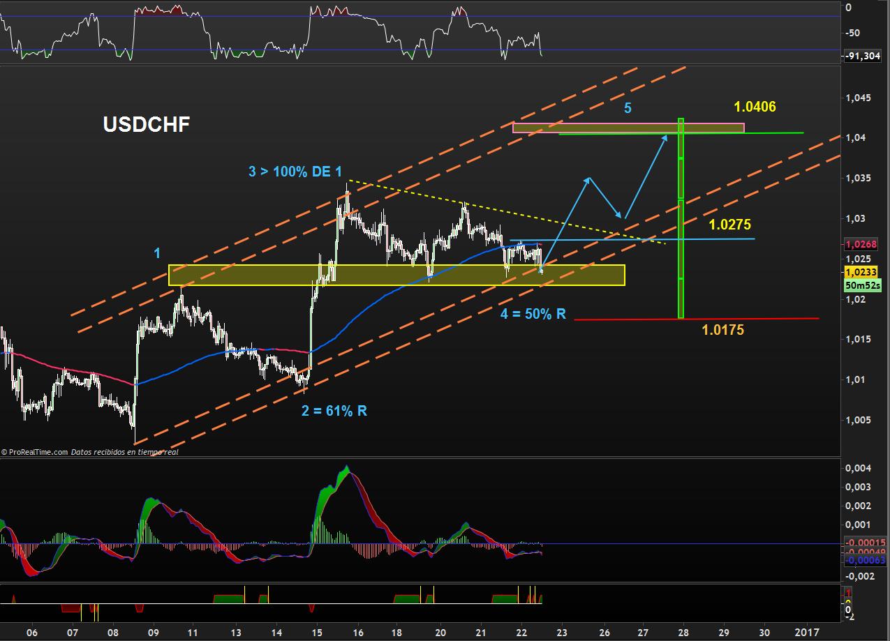 trading-usdchf