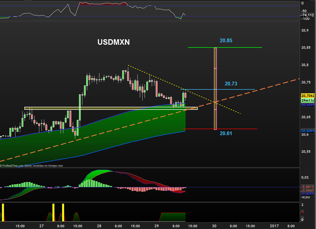 trading-usdmxn