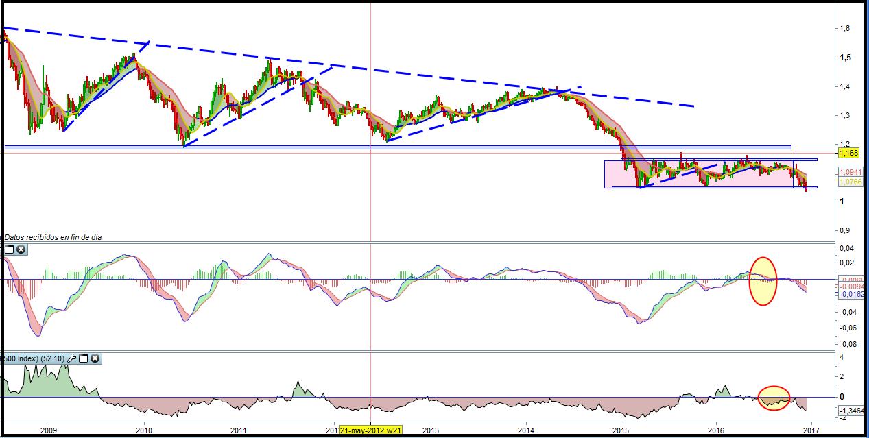inversion-euro