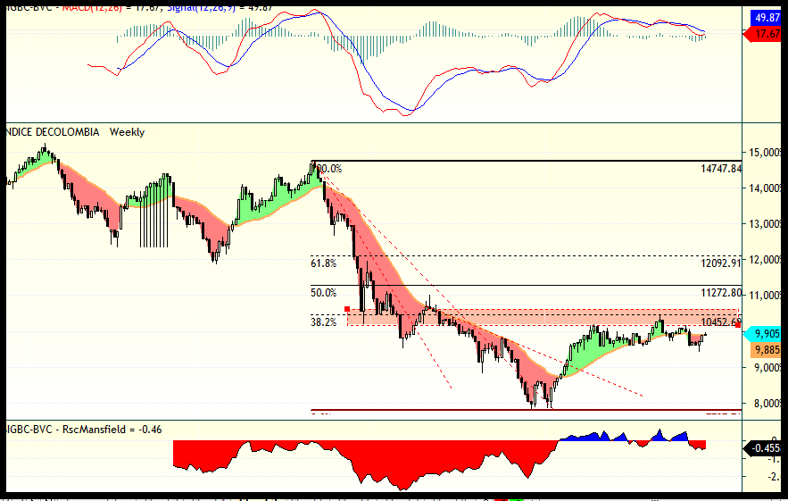 trading-colombia