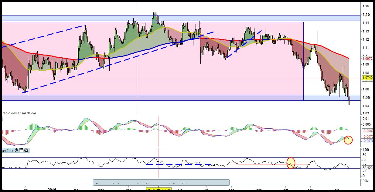 trading-euro